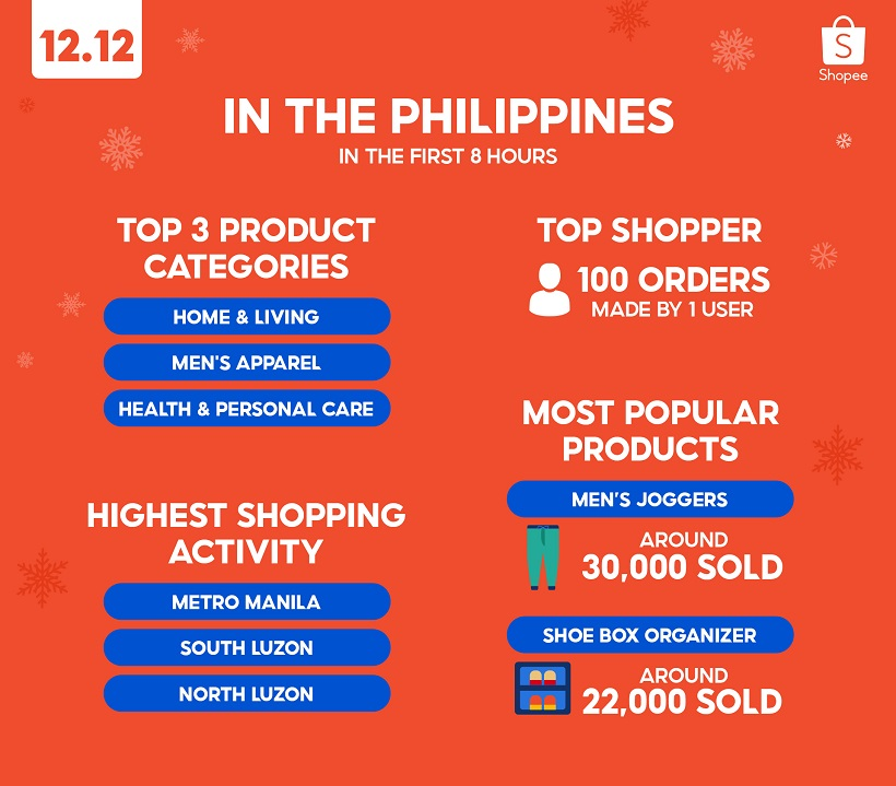 Shopee 12.12 Birthday Sale: 4X more items sold in the first hour compared to last year