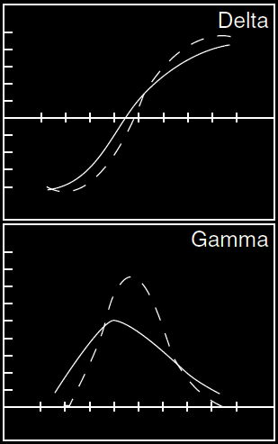 Option trading gamma
