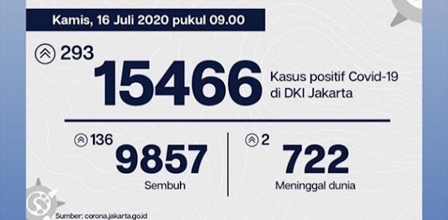 Bertambah 293 Kasus, Pasien Positif Covid-19 Di Jakarta Menjadi 15.466 Orang