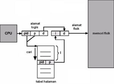 Gambar 4-8. Tabel halaman yang dibalik