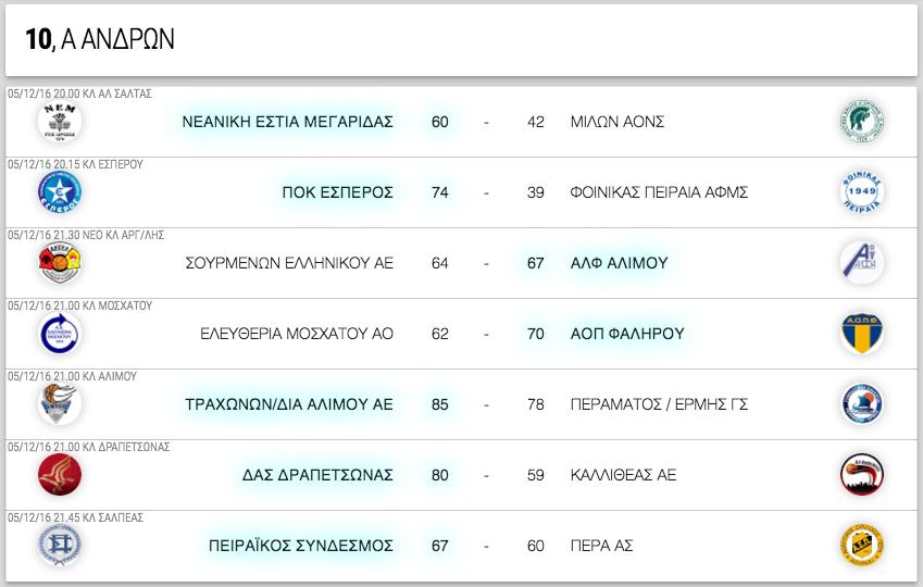 Α ΑΝΔΡΩΝ, 10η αγωνιστική. Αποτελέσματα, επόμενοι αγώνες κι η βαθμολογία