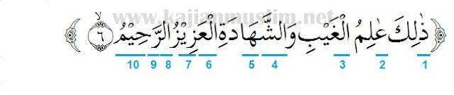 Hukum Tajwid Surat As-Sajdah Ayat 6