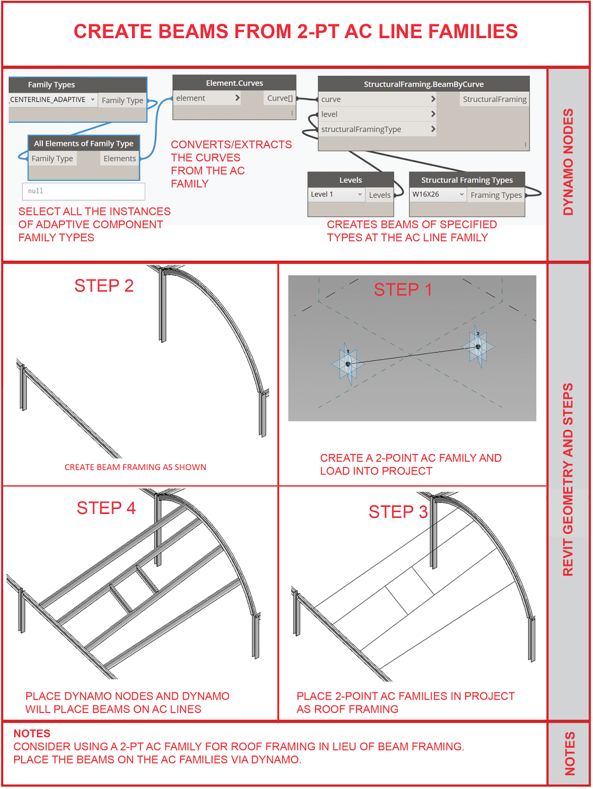 The Simply Complex Blog: CREATE ROOF BEAMS FROM 2 POINT ADAPTIVE ...
