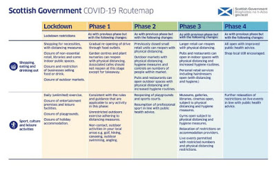 scottish routemap out of restrictions 4