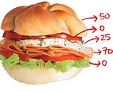 Pontos-dos-alimentos-na-dieta
