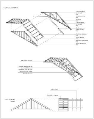 Detalle constructivo de cubierta metalica de steel frame (sistema industrializado de construcción en seco)