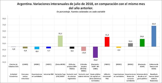 Variaciones interanuales de julio 2018, variables seleccionadas.