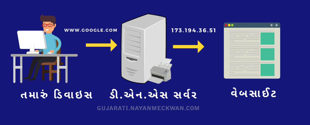 What is a Domain Name and How Does it Work? in Gujarati