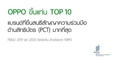 OPPO ขึ้นแท่น 1 ใน 10 แบรนด์ที่ยื่นสนธิสัญญาความร่วมมือด้านสิทธิบัตร (PCT) ทั่วโลกมากที่สุดติดต่อกันสองปีอิงจาก WIPO