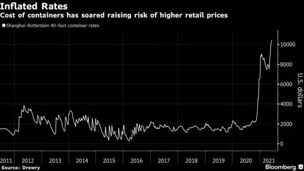 Container freight rates skyrocketed. Source: Bloomberg