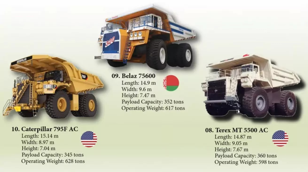 10 - 8 Biggest trucks in the world
