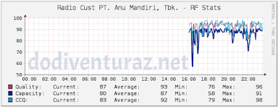 Tutorial Cara Monitoring Radio Ubiquiti Dengan NMS Cacti