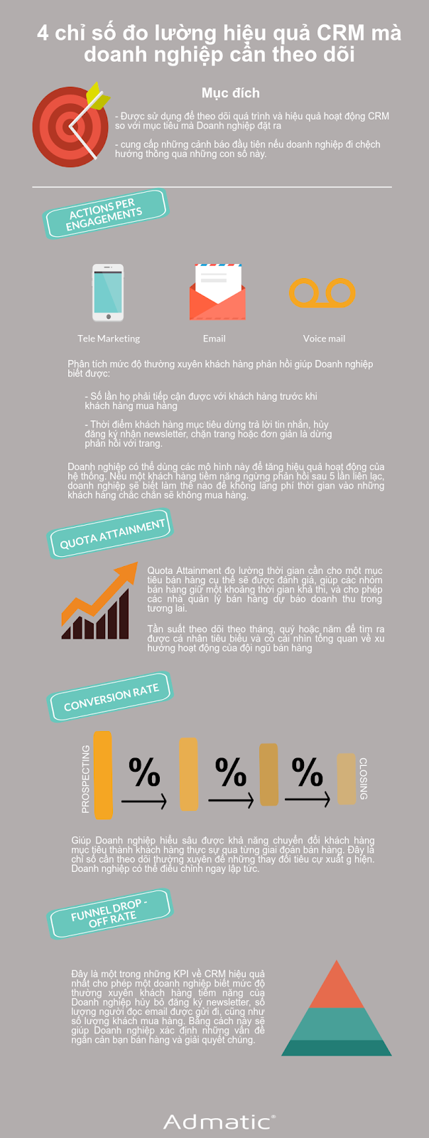 4 kpi đo lường hiệu quả CRM doanh nghiệp cần biết
