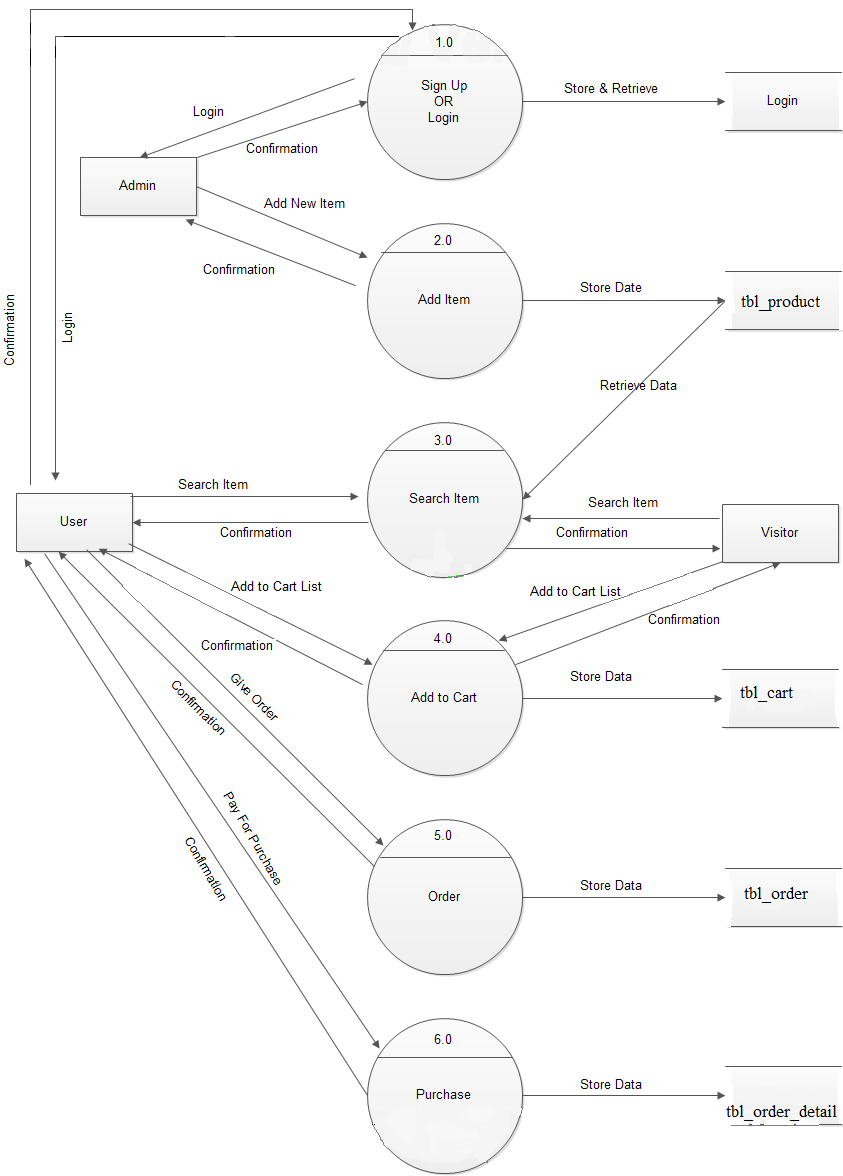Study Point Data Flow Diagrams For Online Shopping Website