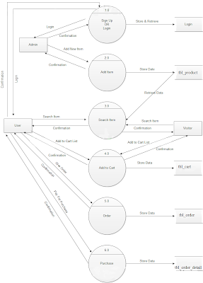 data flow diagrams for online shopping website study point diagram of layers of skin #4