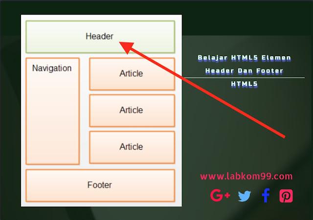 Belajar HTML5 Elemen Header Dan Footer HTML5