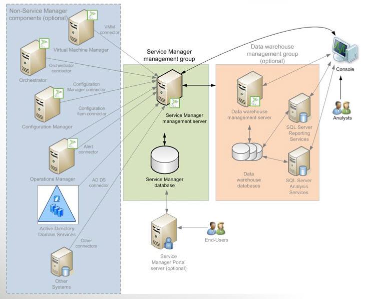 Installing System Center Service Manager 2012 Part 1 - Derek
