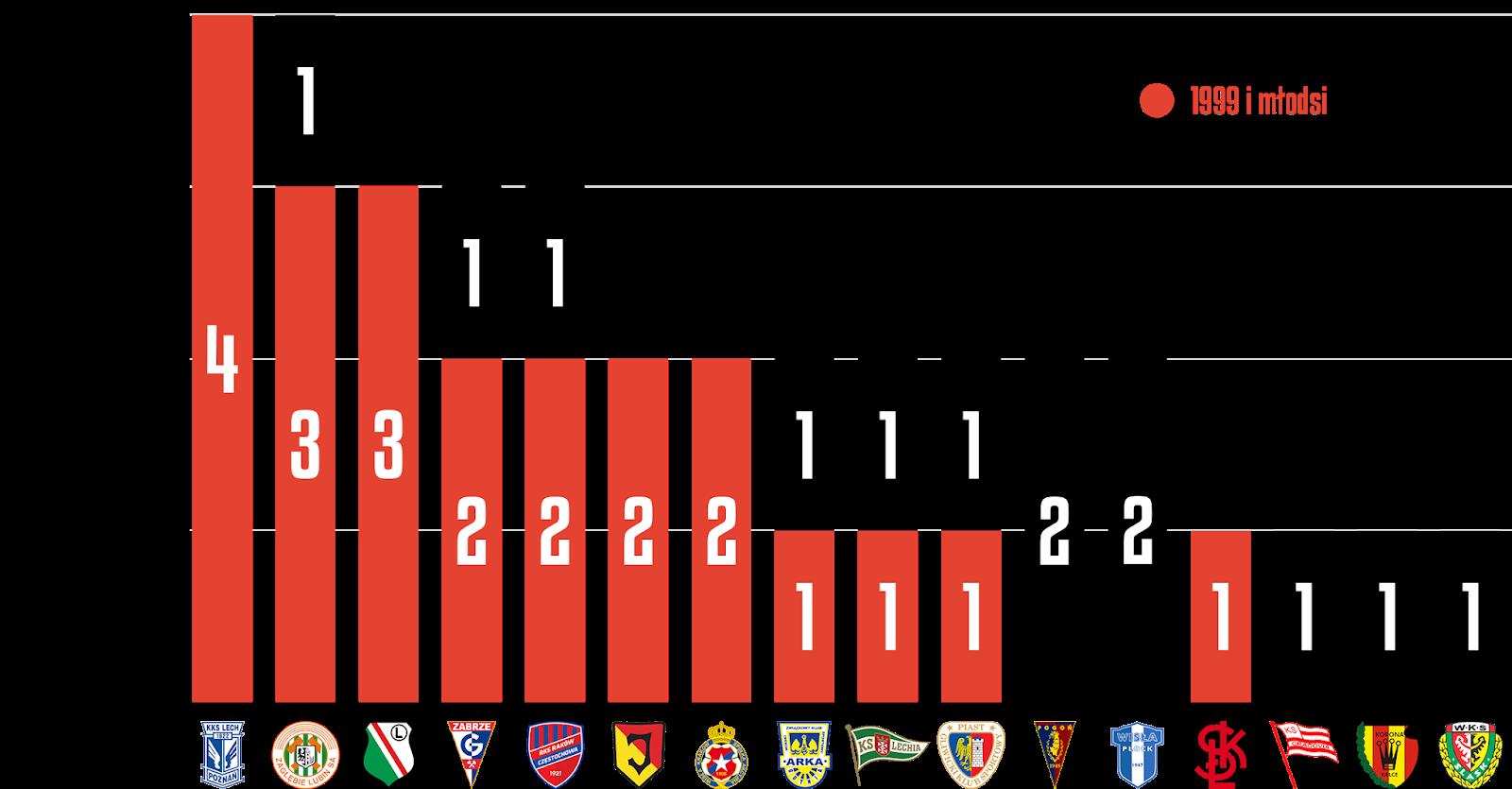 Młodzieżowcy w 17. kolejce PKO Ekstraklasy<br><br>Źródło: Opracowanie własne na podstawie ekstrastats.pl<br><br>graf. Bartosz Urban