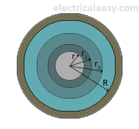 capacitance grading of underground cables