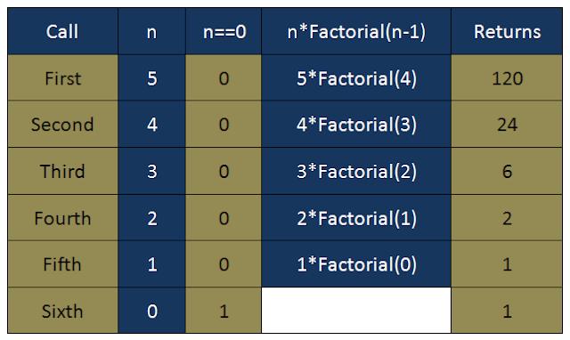 Factorial of number using recursion