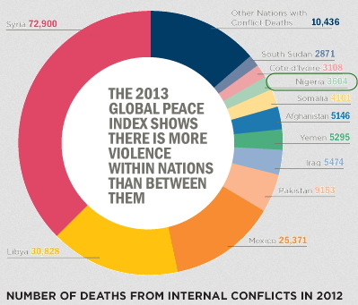 nigeria 14 least peaceful country in the world