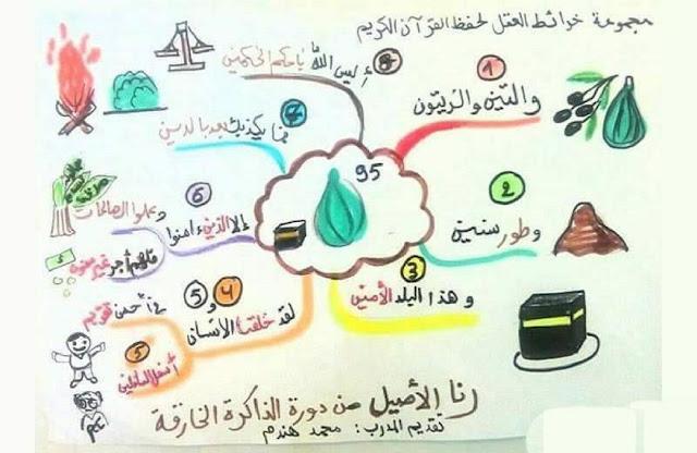 خرائط مبسطة رائعة جدا لتحفيظ القرآن الكريم للأطفال