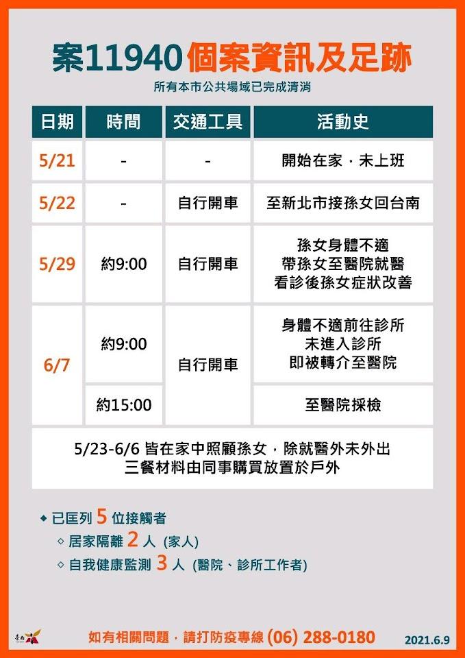 6/9台南新增1例確診者 大內區50多歲女性 北孫南送確診