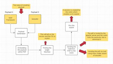 Payload Generation using Metasploit Framework