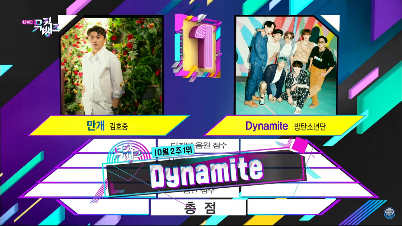 BTS Won The 17th Trophy With 'Dynamite' on 'Music Bank'