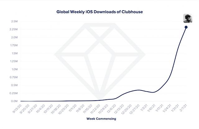 تطبيق Clubhouse يحقق عددا كبيرا من التحميلات في فترة قصيرة