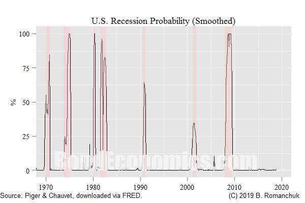 Chart: U.S. Recession Probabilities