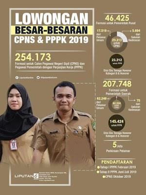 900 Formasi Kuota untuk CPNS dan PPPK 2019 Kota Surabaya Telah Diajukan!