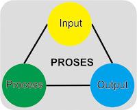 Pengertian dan proses hardware (input, process dan output)