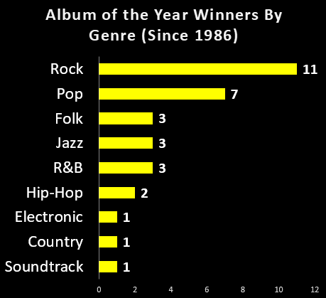Bens big blog by the numbers a breakdown of every grammys rock has dominated the winners list since 1986 surprisingly jazz and folk have both out performed hip hop and although rb also won more often than malvernweather Gallery