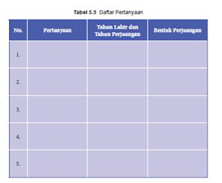 Soal dan Jawaban Tabel 5.3 Daftar Pertanyaan Bentuk Perjuangan para pahlawan, PKN Kelas 8 Halaman 110