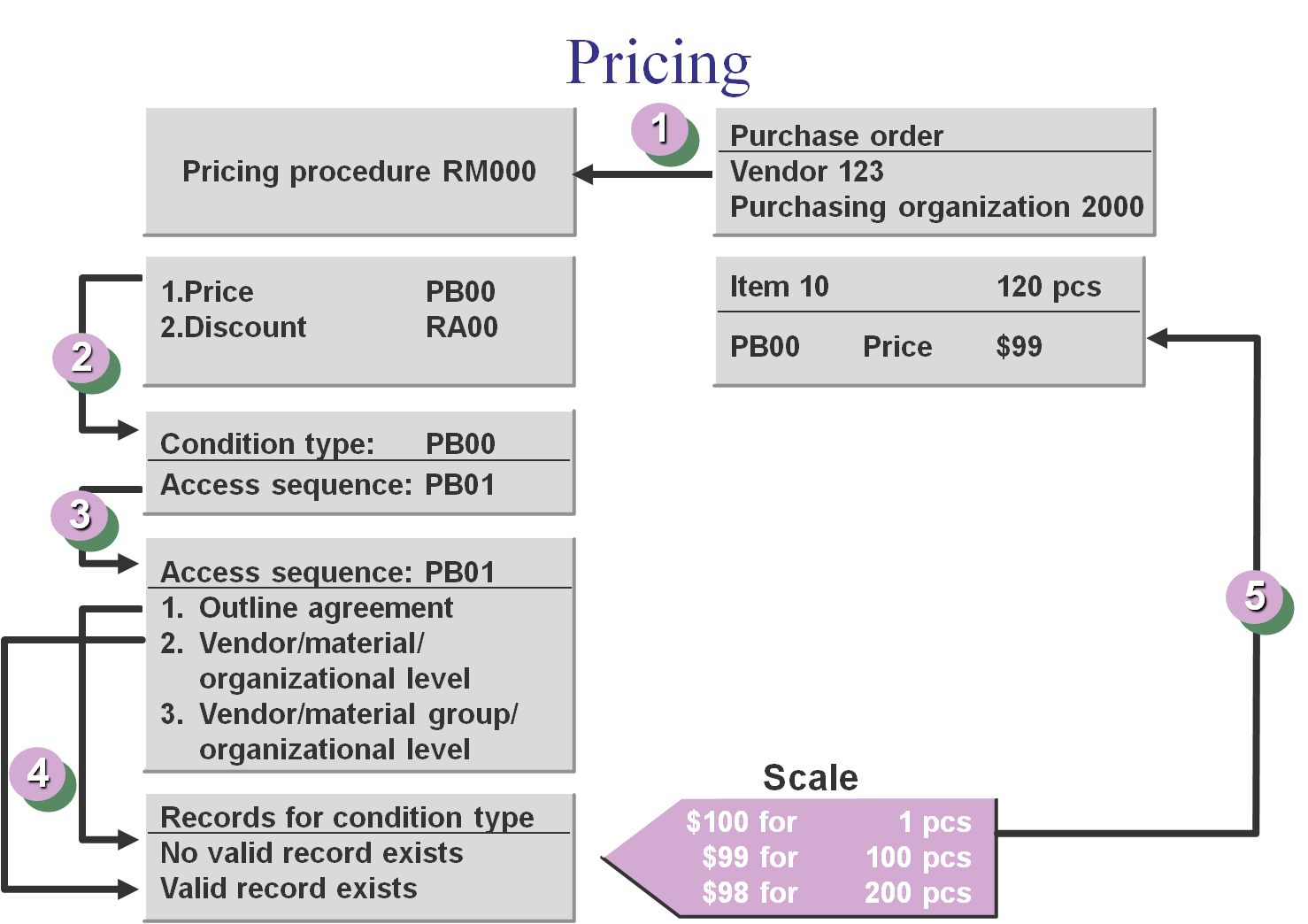 hight resolution of pricing procedure flow chart