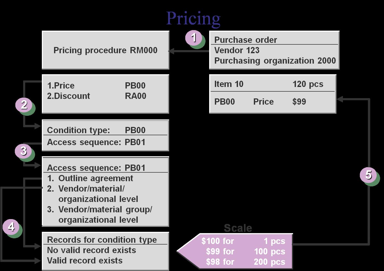 medium resolution of pricing procedure flow chart
