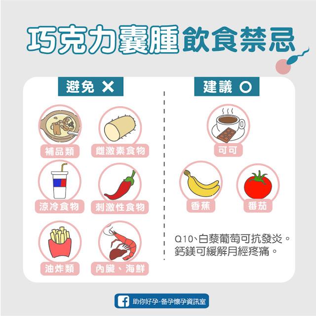 子宮內膜異位症、巧克力囊腫可以吃什麼緩解