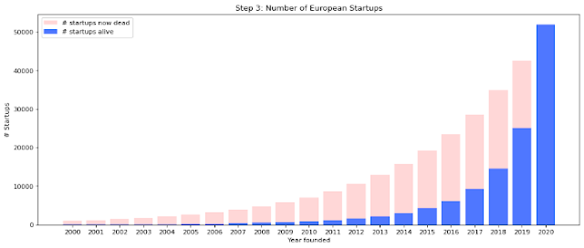 European startups survival rate