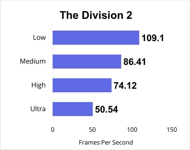 The Division 2 gaming benchmarks for all gaming-settings.
