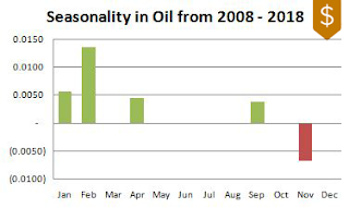 Oil Seasonality 2008-2018