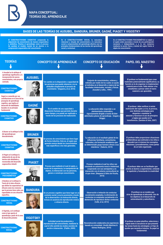 Mapa conceptual: Teorías del aprendizaje.