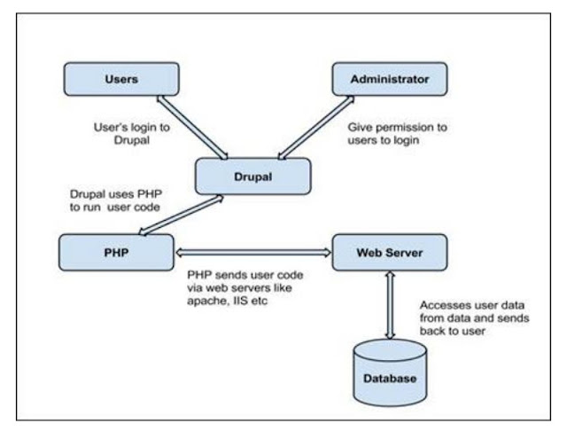 Architecture of Drupal