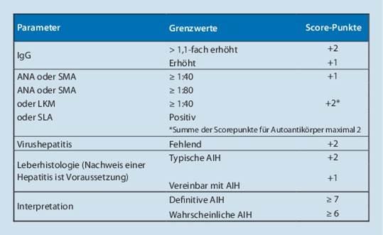 simplified_AIH_Autoimmunhepatitis_score