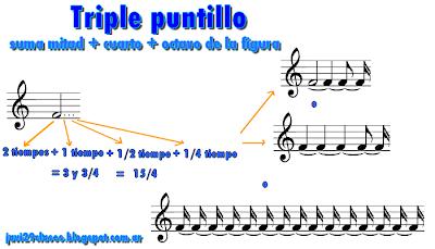 figura musical con triple puntillo, duración , equivalencia