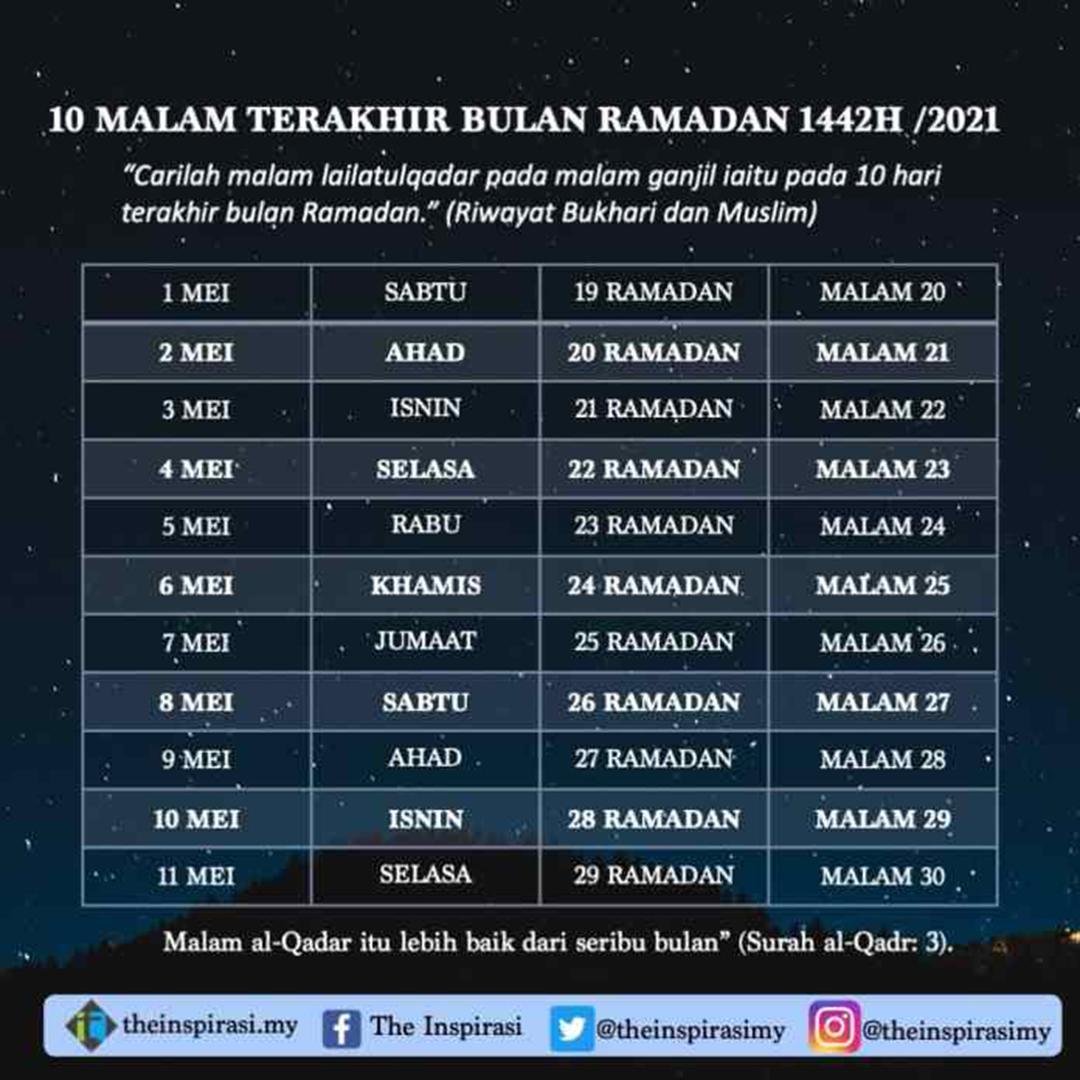 10 Malam Terakhir Ramadhan 2021