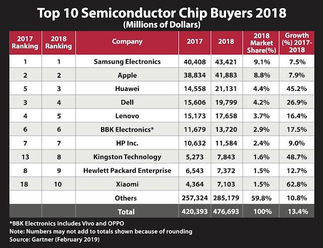 كينغستون تكنولوجي تحتل موقعاً بين أبرز 10 شركات في العالم في مجال شراء رقاقات أشباه الموصلات
