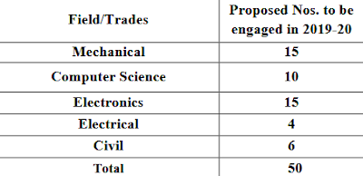 Bharat Electronics Ltd Careers