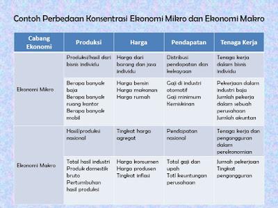 Harga Komoditas Barang Dalam Ekonomi Makro Dan Mikro