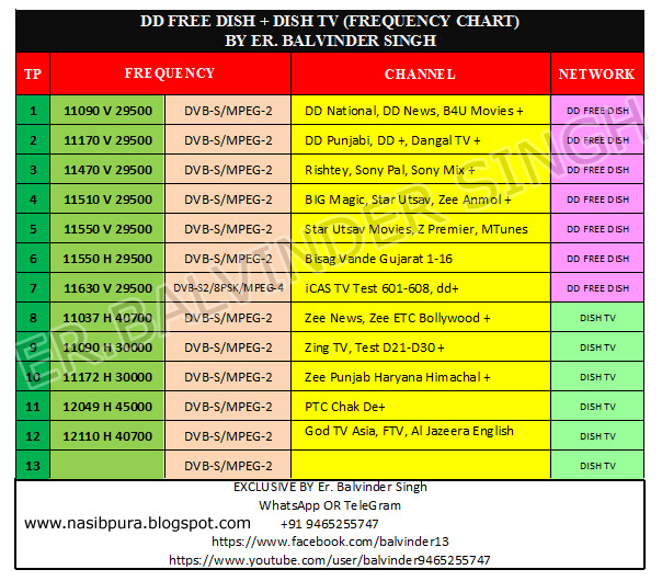 DD FREE DISH DISH TV ALL FTA CHANNEL LIST & FREQUENCY CHART